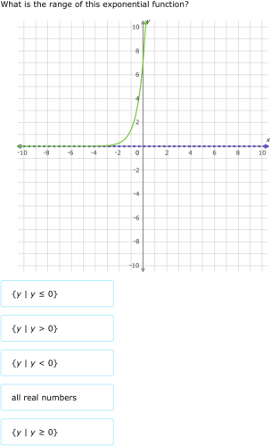 how to find range of exponential function